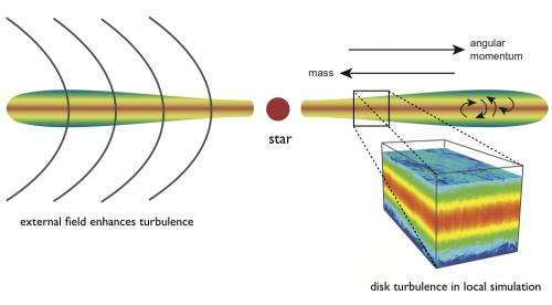 Understanding the turbulence of gases in planet-forming protoplanetary disks