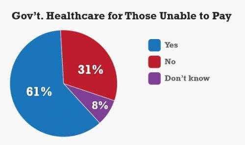 As 'Obamacare' enrollment begins, majority unfavorable, poll finds