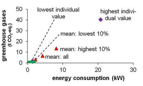 How sustainable is Switzerland?
