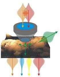 Multimodal nonlinear imaging in the biomedical sciences