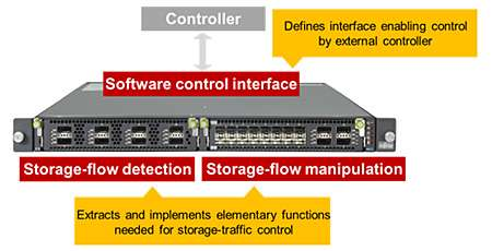 Storage-traffic routing and throughput on networks