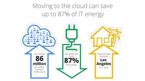Study finds moving some computer services to cloud would save significant energy