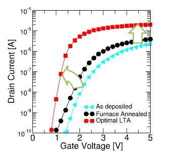 Laser thermal anneal to boost performance of 3-D memory devices