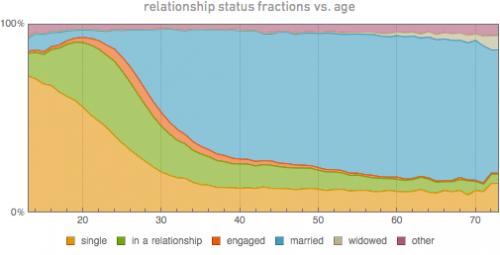 Wolfram Alpha data reveals social/personal patterns of Facebook users