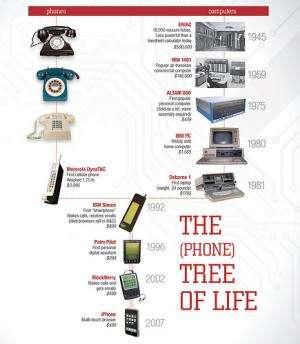 How your smartphone got so smart