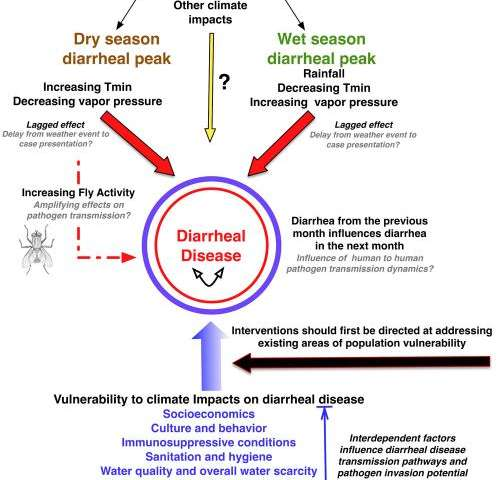 Climate change likely to worsen threat of diarrheal disease in Botswana, arid African countries