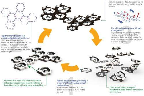 Researchers build self-assembling multi-copter distributed flight array