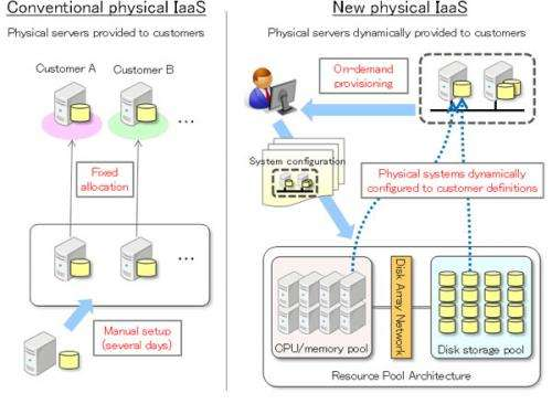 Researchers develop world's first IaaS platform technology for on-demand physical servers