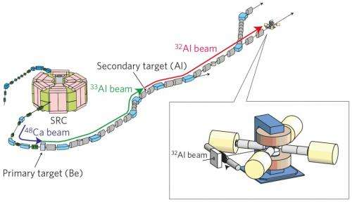 A new dimension for particle physics