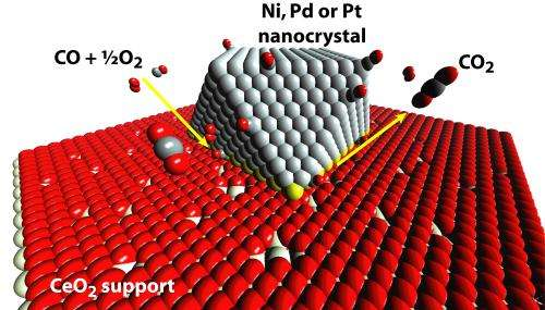 Penn researchers help show new way to study and improve catalytic reactions