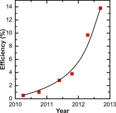 Researchers devise method to create efficient indium phosphate nanowire photovoltaics