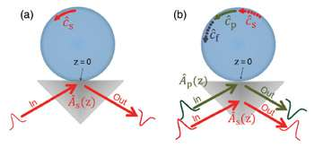 Researchers propose new method for achieving nonlinear optical effects
