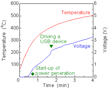 Development of handy fuel cell system