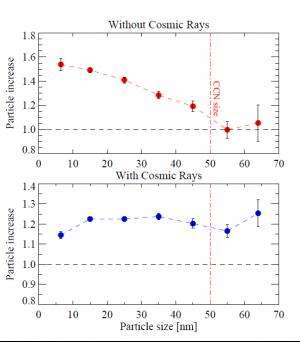 A Danish experiment suggests unexpected magic by cosmic rays in cloud formation