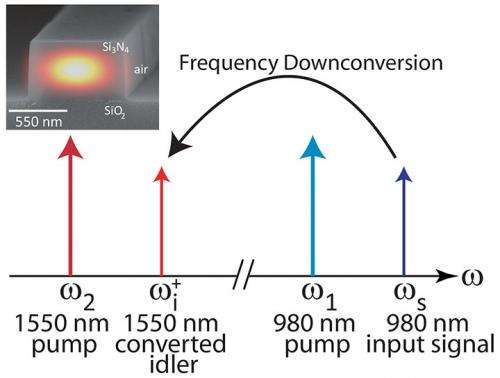 A frequency conversion interface to the telecommunications band using nanophotonics
