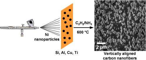 Airbrushing could facilitate large-scale manufacture of carbon nanofibers