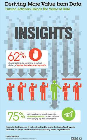 Analytics study reveals big data equals big payoff
