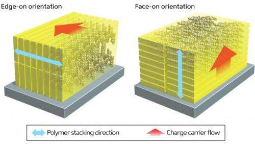 An unexpected change in polymer structure opens a new avenue in the search for improved solar cell efficiency