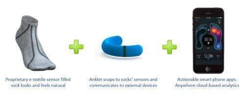 A smarter sock: Sensoria will watch how you step