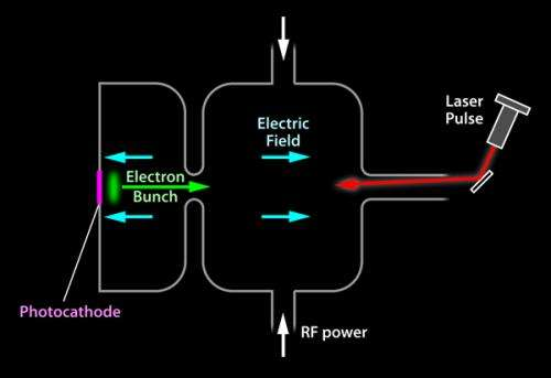 Black Gold: Enabling Bright, High Rep-Rate Electron Beams