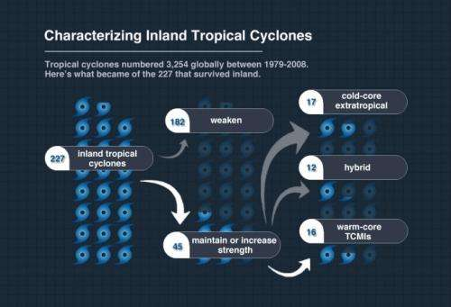 'Brown ocean' can fuel inland tropical cyclones