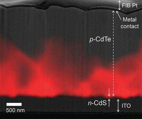 Characterizing solar cells with nanoscale precision