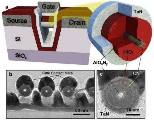 CNT wrap-gate transistors could extend transistor performance scaling