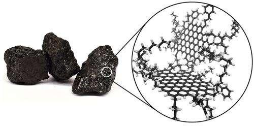 Coal yields plenty of graphene quantum dots