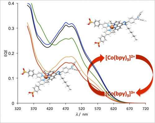 Cobalt Replacements Make Solar Cells More Sustainable