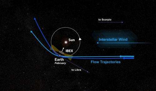 Interstellar winds buffeting our solar system have shifted direction