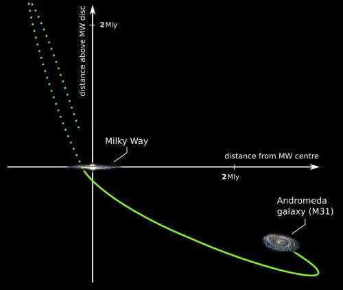 did andromeda crash into the milky way 10 billion years ago rh phys org