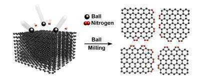 Direct nitrogen fixation for low cost energy conversion