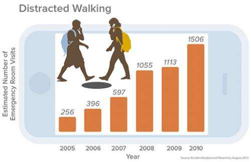 Distracted walking: injuries soar for pedestrians on phones