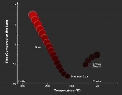 Drawing the line between stars and brown dwarfs