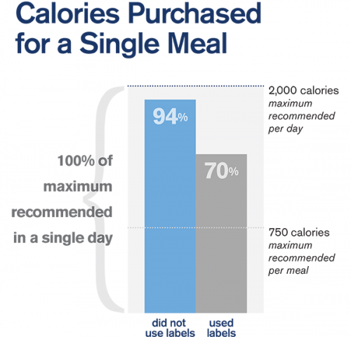 Drexel study: Consumers order a less unhealthy meal when the menu has nutritional labeling
