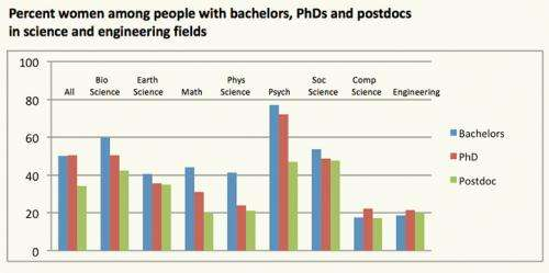 'End of men'? Not even close, says report on gender in the professions