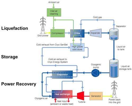 """Energy companies testing """"liquid air"""" as a means of storing backup electricity"""