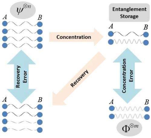 Physicists find that entanglement concentration is irreversible, in contrast with previous research