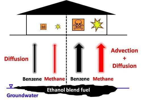 Ethanol blends carry hidden risk
