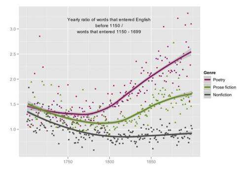 Exhaustive computer research project shows shift in English language