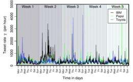 Explosive dynamic behaviour on Twitter and in the financial market