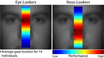 Face identification accuracy is in the eye (and brain) of the beholder, UCSB researchers say