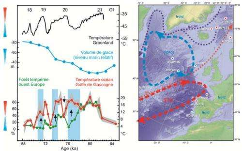 The paradox of polar ice sheet formation solved