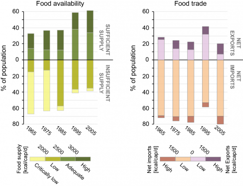 Availability of food increases as countries' dependence on food trade grows