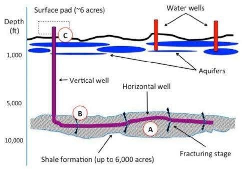 Physical chemistry could answer many questions on fracking