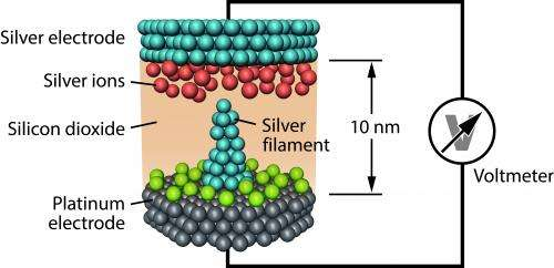 Future nanoelectronic information storage devices are also tiny batteries: Astounding finding opens up new possibilities