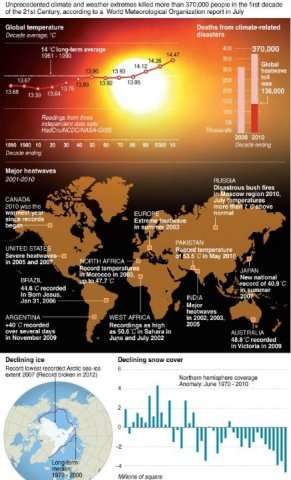 Graphic on global warming