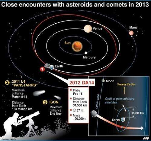 Graphic showing the flybys of asteroids and comets to come in 2013