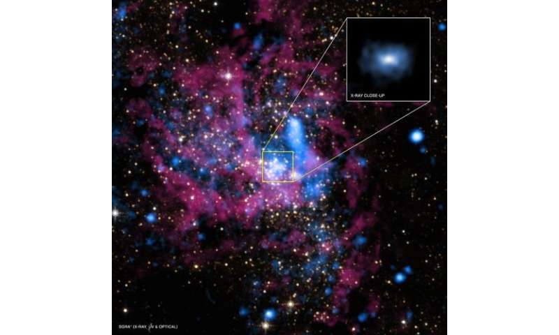 Why super massive black holes consume less material than expected