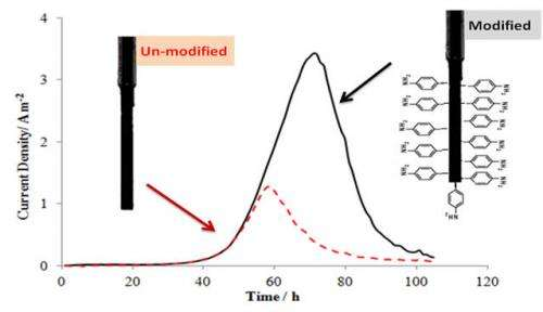 Arylamine functionalization of carbon anodes for improved microbial electrocatalysis